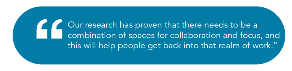 Our research has proven that there needs to be a combination of spaces for collaboration and focus, and this will help people get back into that realm of work.